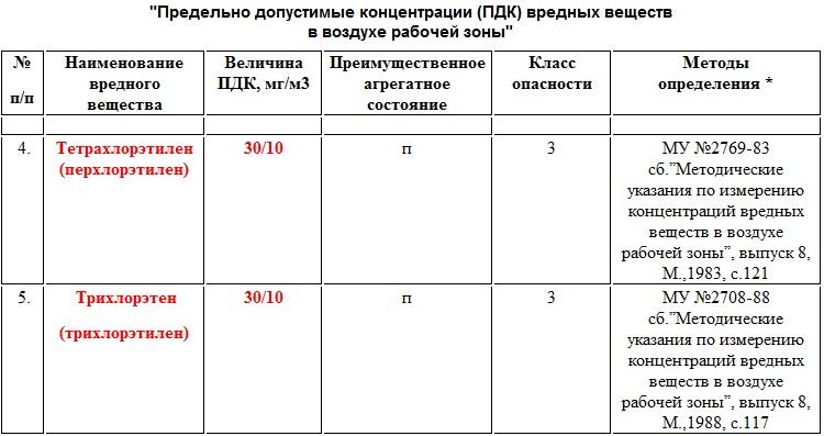 ПДК_перхлорэтилен